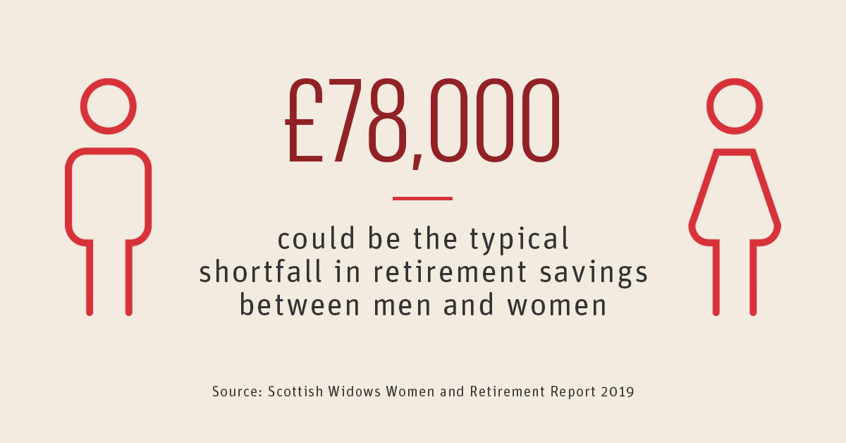AD: Do you know if your pension is on track for your future? £78,000 could be the typical shortfall in retirement savings between men and women.